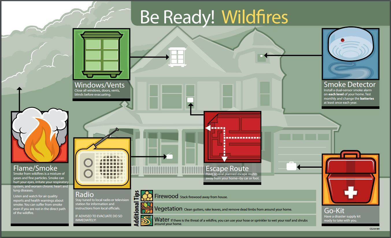 Wildfire Prep graphic