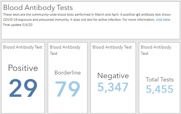 Antibody Blood Test Final Numbers Opens in new window