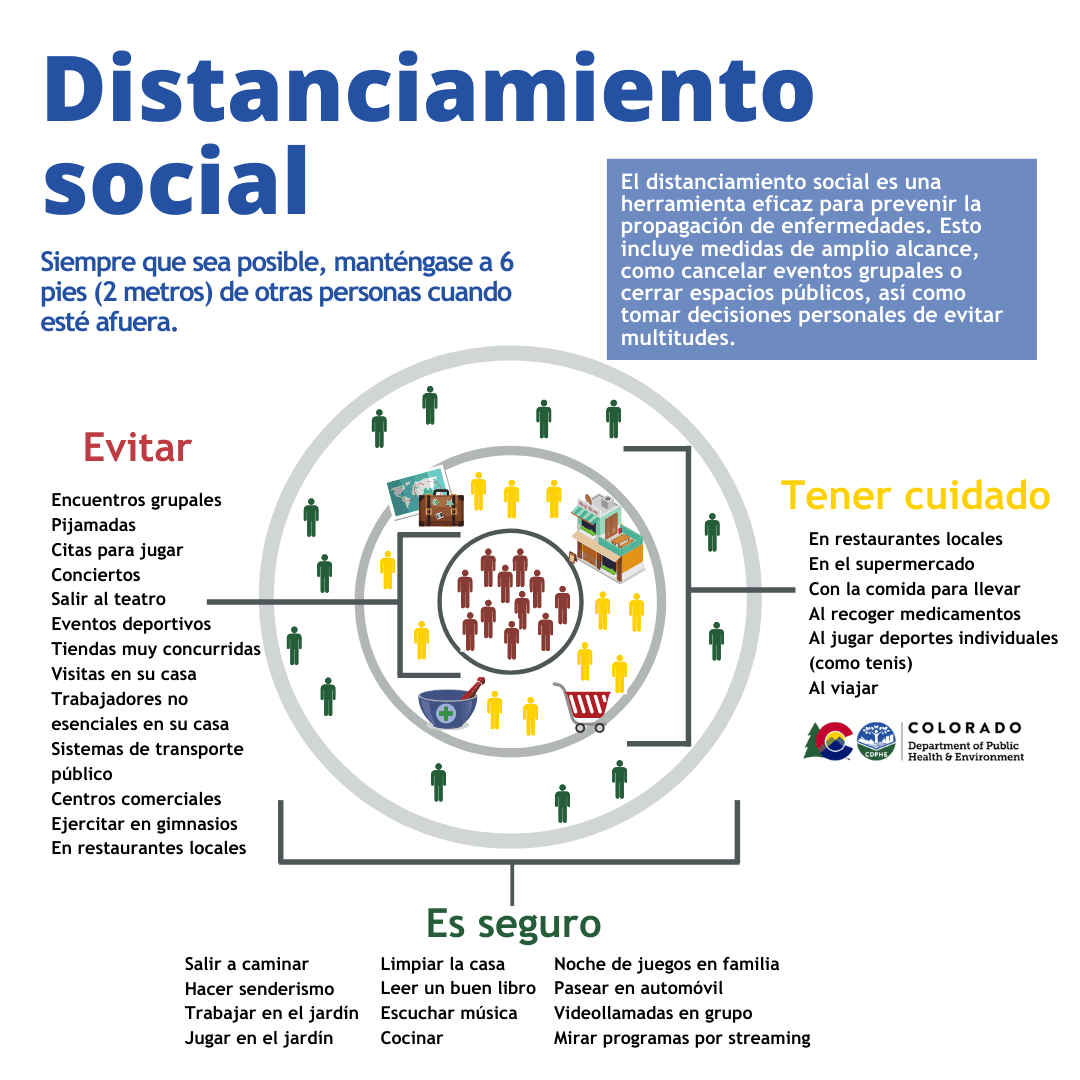 Social distancing Graphic in Spanish